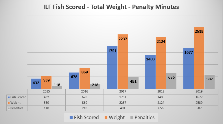 Chart Total Fish Caught Since 2015