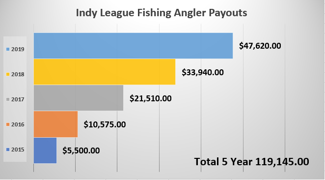 Chart Total Angler Payouts from 2015